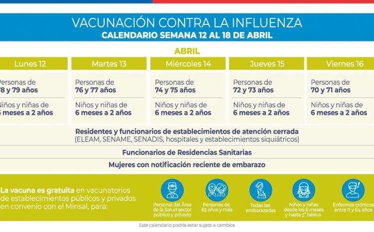 Calendario de vacunación influenza: ¿Cuánto tiempo debo esperar si me vacuné contra el coronavirus?